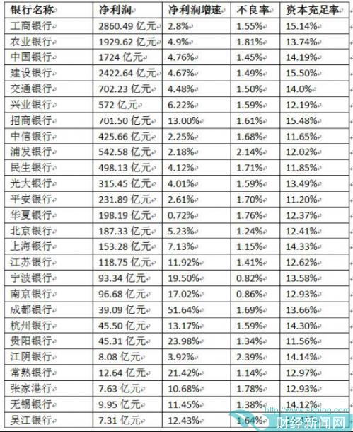 上市银行阅兵:华夏银行增速垫底 江阴不良率最高