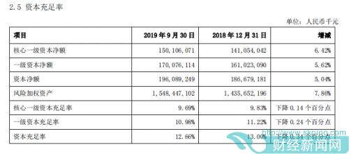 上海银行200亿可转债获通过 资本指标持续下行