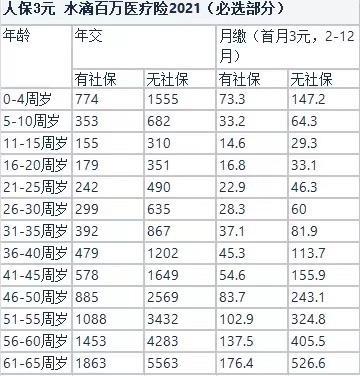 """百万医疗险宣称""""首月3元"""" 水滴保险不实宣传还是真便宜?"""