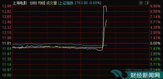 影视传媒股异动 上海电影直线涨停