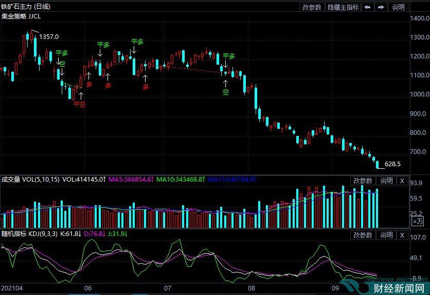 9月17日期货软件走势图综述:铁矿石期货主力跌6.95%