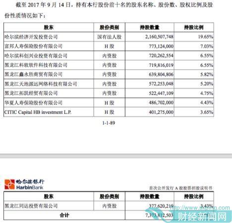 内资股权结构可能变动,哈尔滨银行撤回A股上市申请