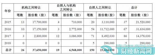 截至2018年4月11日,该行存在质押情况的股份数量为15872.20万股,占该行发行前总股本的15.87%。