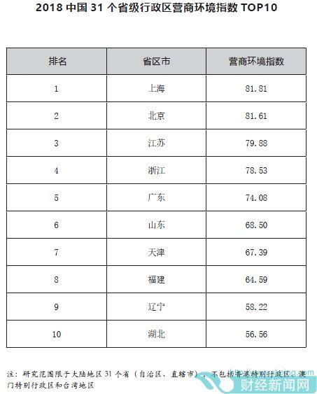 哪里最适合经商?这份报告把31个省级行政区排了序