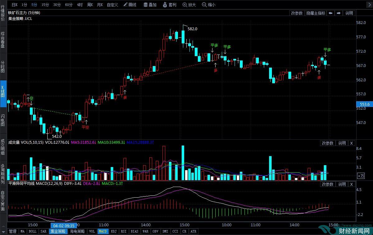 4月3日期货软件走势图综述:铁矿石期货主力涨1.43%