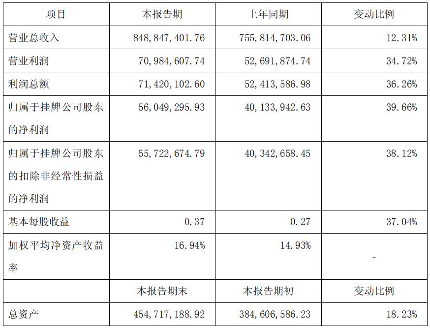 名品世家2019年净利润同比增长39.66%