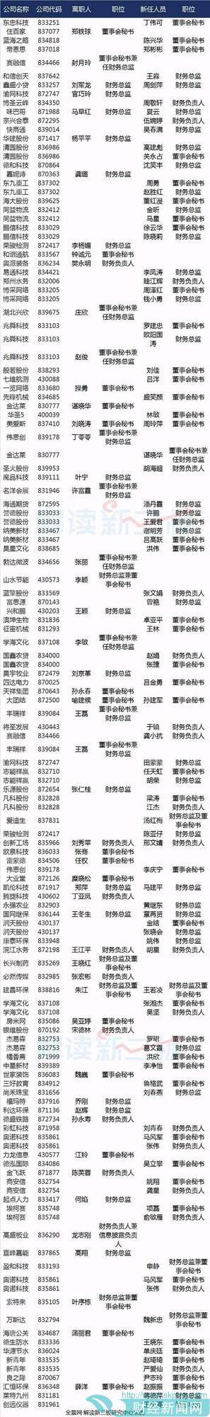 本周53位新三板董秘/财总离职 37家公司人员空缺