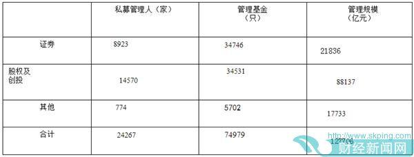截至10月底已备案私募基金7.50万只 管理基金规模12.77万亿元