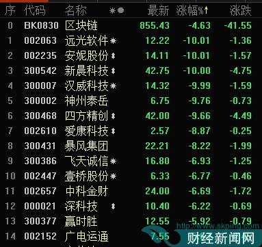 沪深交易所严打区块链炒作 概念股开盘集体大跌
