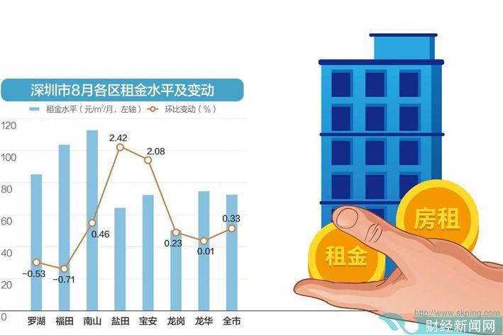 部分房源租金半年涨近千元 深圳首次对公租房轮候者发补贴