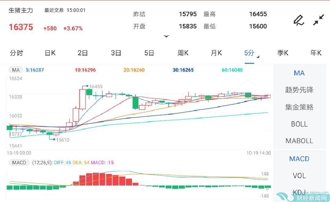 10月19日期货软件走势图综述:生猪期货主力涨3.67%