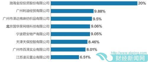 渤海人寿股东持股比例情况(持股5%以上股东)