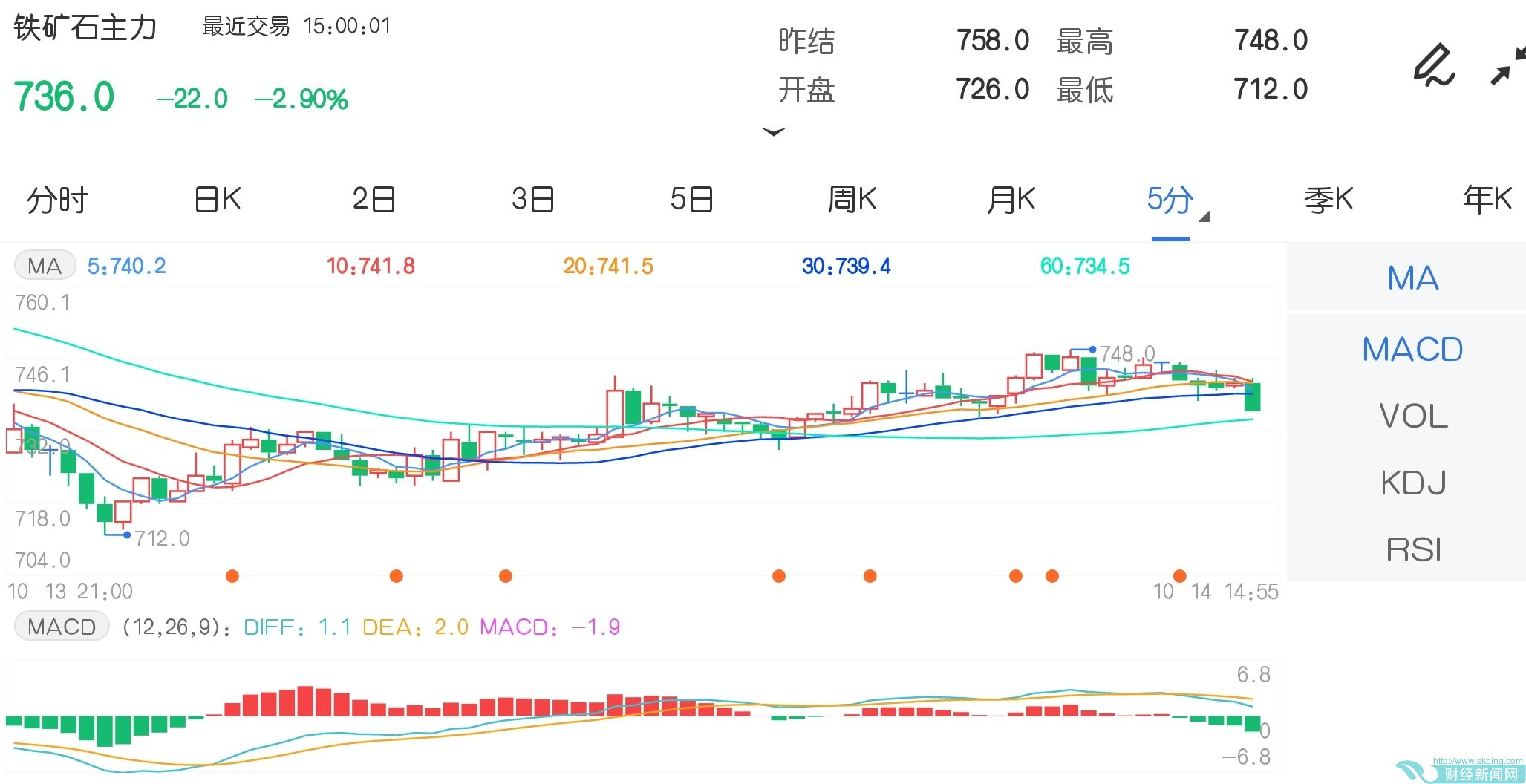 10月14日期货软件走势图综述:铁矿石期货主力跌2.90%