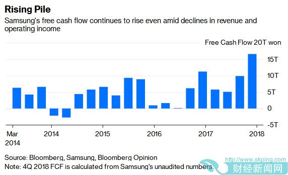 市场霸主地位动摇?三星2018年Q4业绩下滑 内存、手机销售遇冷