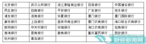 又两家! 网贷存管银行白名单增至32家  杭州银行、青岛银行通过