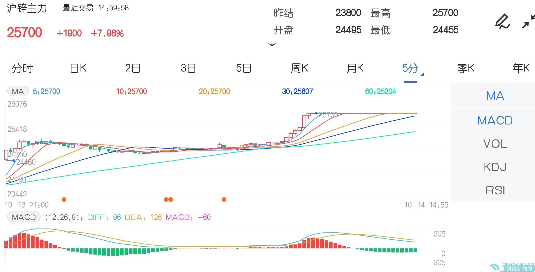 10月14日期货软件走势图综述:沪锌期货主力涨7.98%