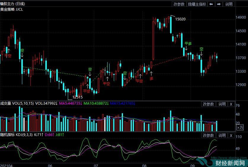 9月17日期货软件走势图综述:橡胶期货主力系跌0.47%