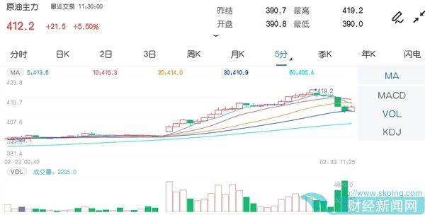 2月23日期市午评:商品<a href=http://www.skping.com target=_blank class=infotextkey>期货</a>多数上涨 原油主力涨超5%