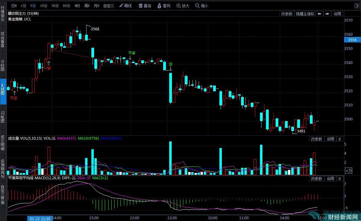 1月23日期货软件走势图综述:螺纹钢期货主力跌1.02%