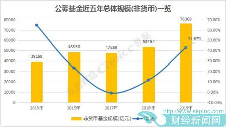 2019基金规模:易方达华夏居前 广发中银嘉实排名降