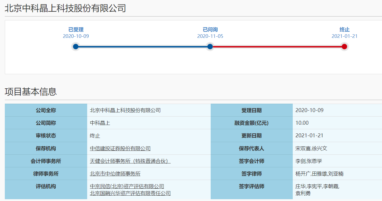 主动撤回申请,中科晶上科创板IPO已终止