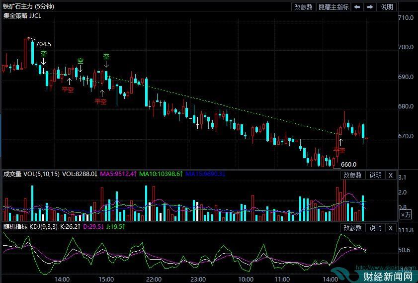 9月16日期货软件走势图综述:铁矿石期货主力跌3.94%