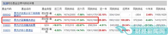 神话不再?张坤、刘彦春、谢治宇等顶流业绩垫底,更有基金俩月跌去40%…但斌道歉微博也冲上热搜