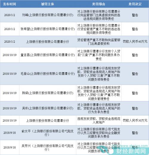 快讯|上饶银行一季度资本充足率全线下滑   不良贷款两年增近两倍
