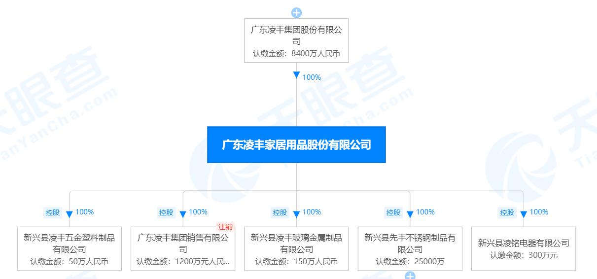 凌丰家居拟登陆A股市场,招商证券担任辅导机构