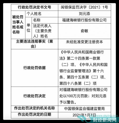 快讯|因未经批准变更注册资本 福建海峡银行被罚100万