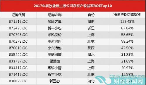 2017年餐饮业新三板公司净资产收益率Top10