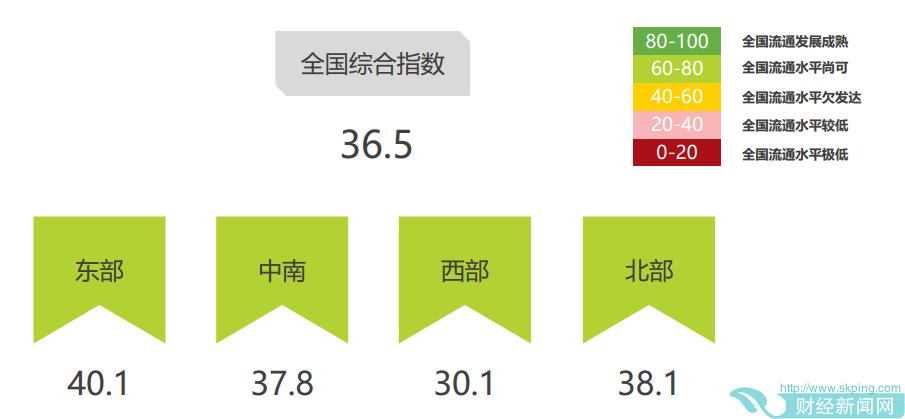 中国首份二手车流通指数报告:区域表现东强西弱 发展潜力大