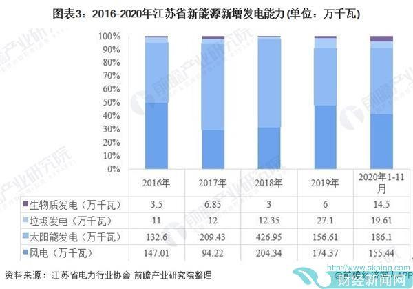 图表3:2016-2020年江苏省新能源新增发电能力(单位:万千瓦)