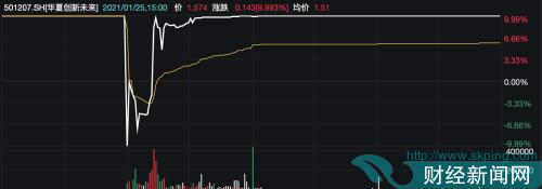 快讯|5只创新未来基金临停后惊现地天板:重仓腾讯控股 警惕溢价风险