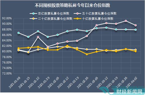 4月初股票私募仓位小幅下滑 整体仓位仍在高位