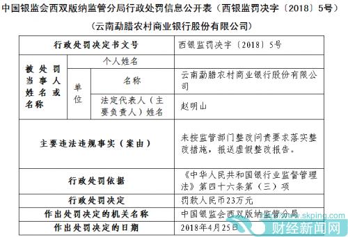 云南勐腊农村商业银行报送虚假整改报告遭监管罚款23万元