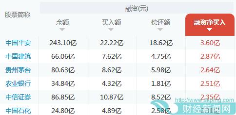 两融余额强劲飙升 融资客极力追捧中国平安等6股