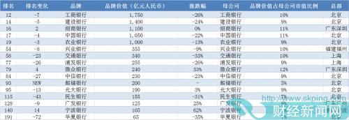 企业观| 16家银行位列2020胡润品牌榜  华夏银行价值排名下降72位