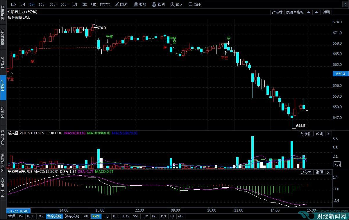 1月23日期货软件走势图综述:铁矿石期货主力跌2.33%