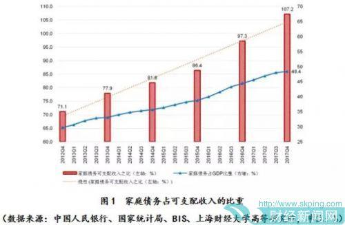 田国强:中国家庭债务已逼近家庭部门能承受的极限