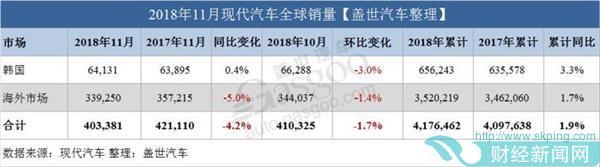 现代起亚11月全球销量出炉 双双下跌
