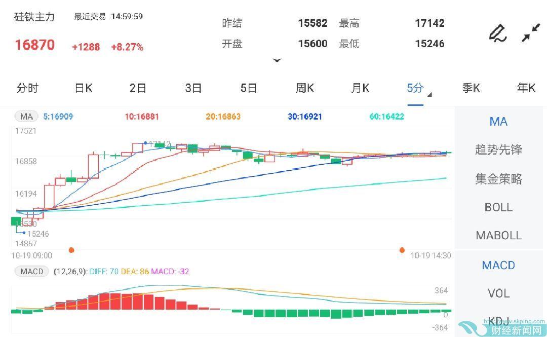 10月19日期货软件走势图综述:硅铁期货主力涨8.27%