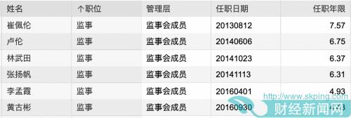 企业观 华润元大基金时隔一年再现董监高辞职 规模靠债基撬动