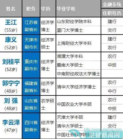 惟一女性金融副省长郭宁宁赴任福建