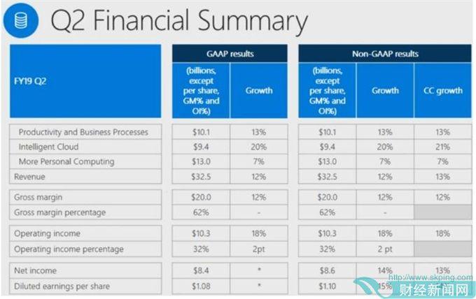 微软Q2财报:收入325亿美元 三大运营部门齐齐上涨